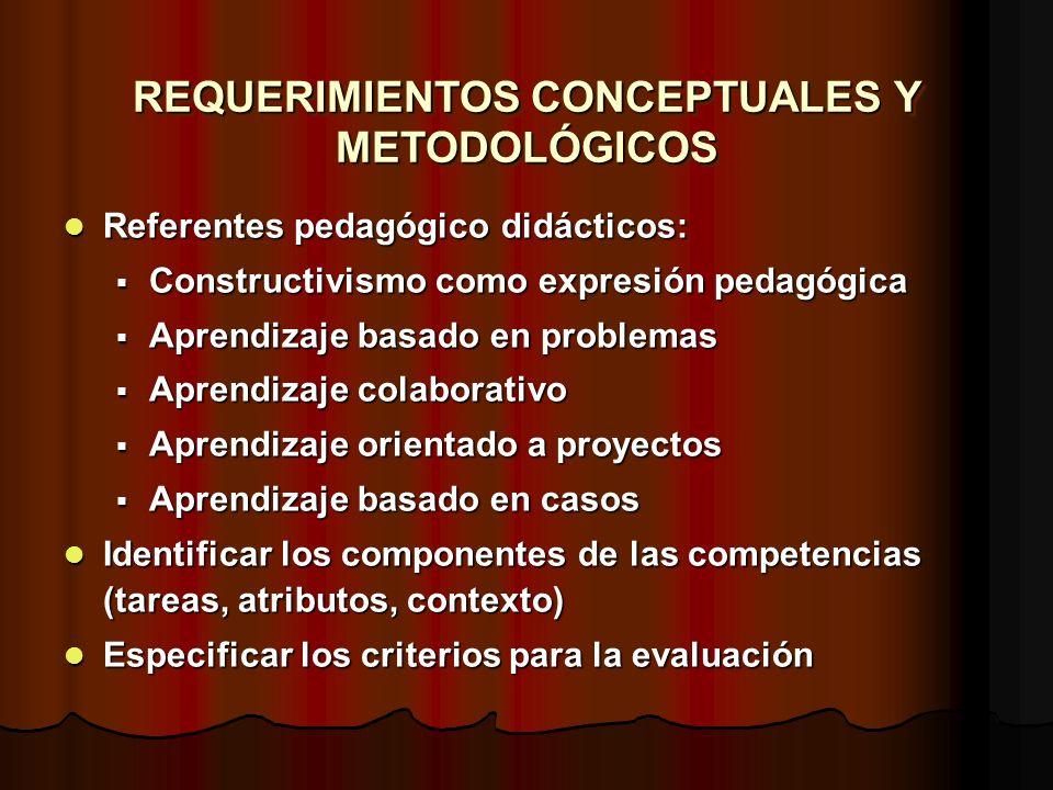 REQUERIMIENTOS CONCEPTUALES Y METODOLÓGICOS Referentes pedagógico didácticos: Referentes pedagógico didácticos: Constructivismo como expresión pedagóg
