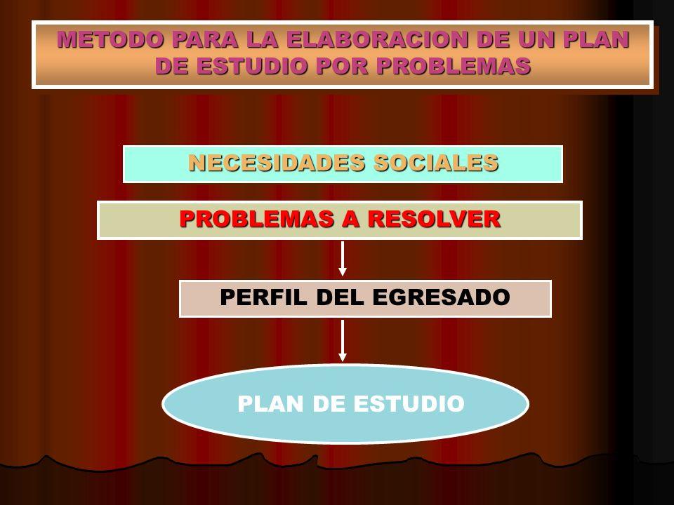 NECESIDADES SOCIALES PROBLEMAS A RESOLVER PERFIL DEL EGRESADO PLAN DE ESTUDIO METODO PARA LA ELABORACION DE UN PLAN DE ESTUDIO POR PROBLEMAS