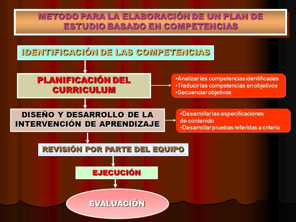 METODO PARA LA ELABORACIÓN DE UN PLAN DE ESTUDIO BASADO EN COMPETENCIAS IDENTIFICACIÓN DE LAS COMPETENCIAS PLANIFICACIÓN DEL CURRICULUM DISEÑO Y DESAR