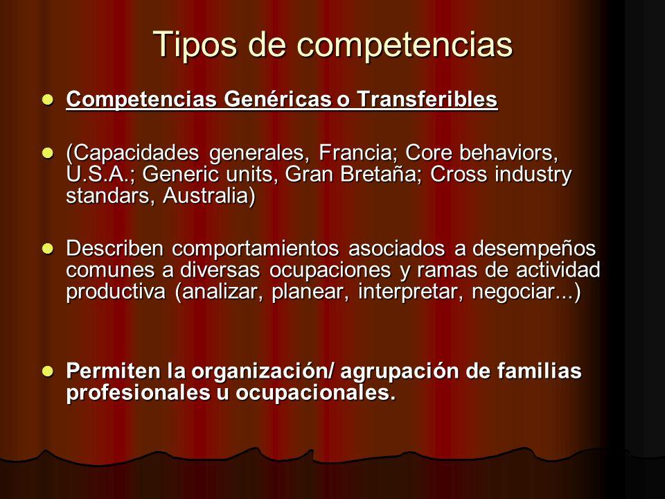 Tipos de competencias Competencias Genéricas o Transferibles Competencias Genéricas o Transferibles (Capacidades generales, Francia; Core behaviors, U