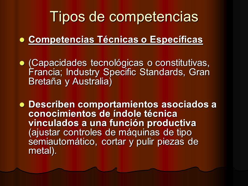 Tipos de competencias Competencias Técnicas o Específicas Competencias Técnicas o Específicas (Capacidades tecnológicas o constitutivas, Francia; Indu
