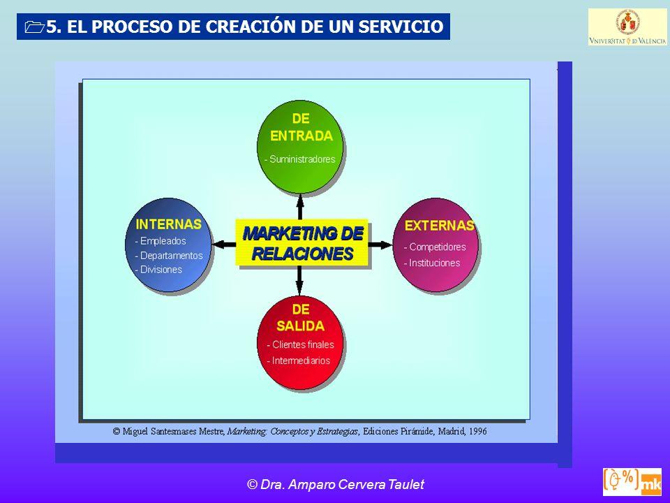 © Dra. Amparo Cervera Taulet 5. EL PROCESO DE CREACIÓN DE UN SERVICIO
