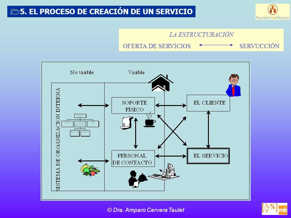 © Dra.Amparo Cervera Taulet LA ESTRUCTURACIÓN OFERTA DE SERVICIOSSERVUCCIÓN 5.