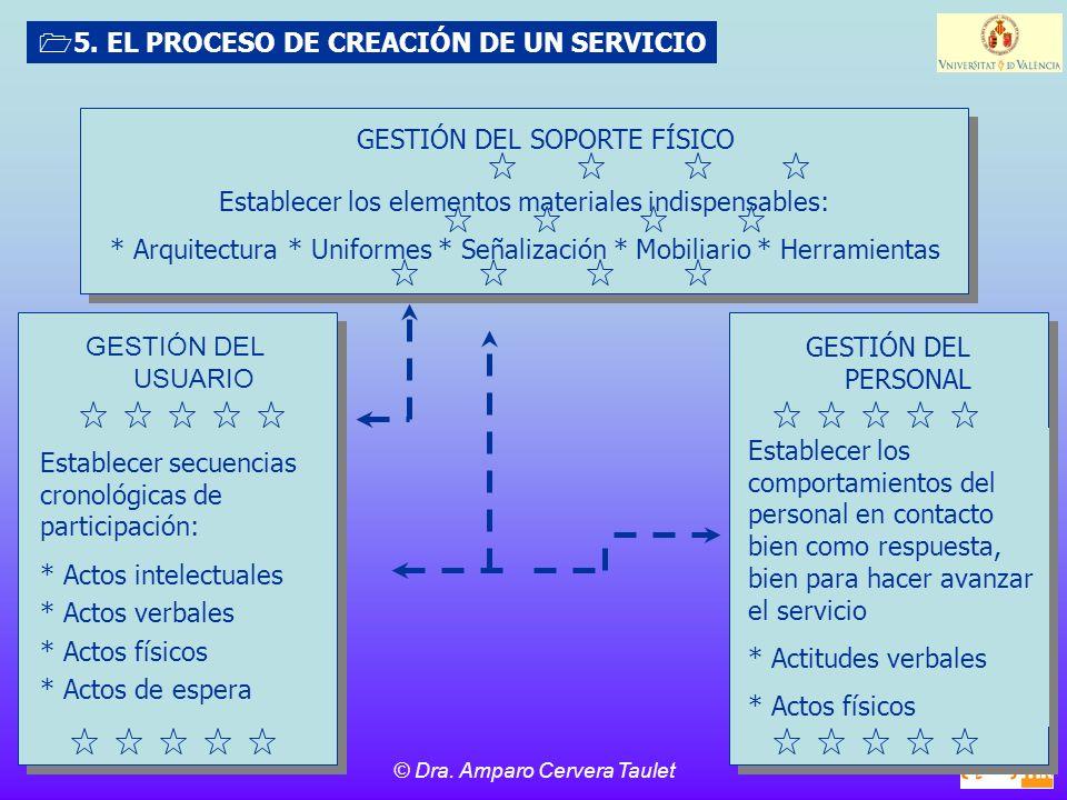 © Dra.Amparo Cervera Taulet 5.
