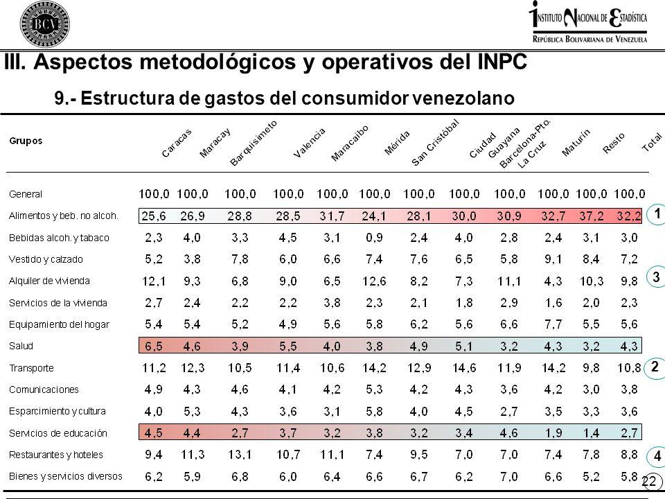 22 9.- Estructura de gastos del consumidor venezolano 1 4 2 3 III.