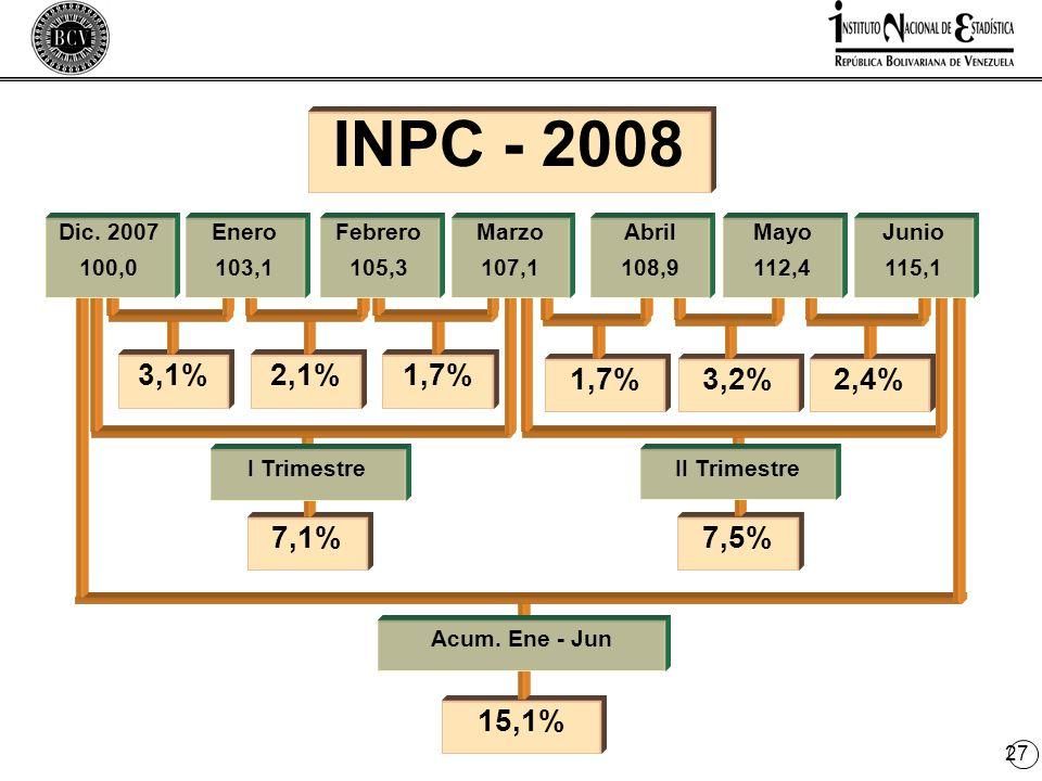 27 7,5% II Trimestre 2,4% INPC - 2008 15,1% Acum.