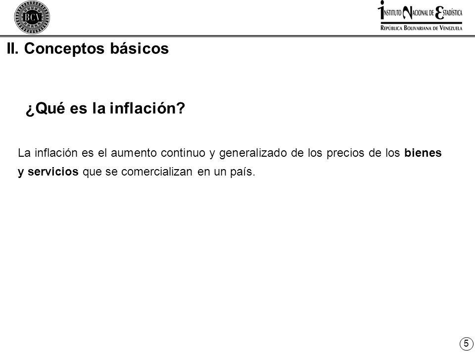 5 ¿Qué es la inflación.