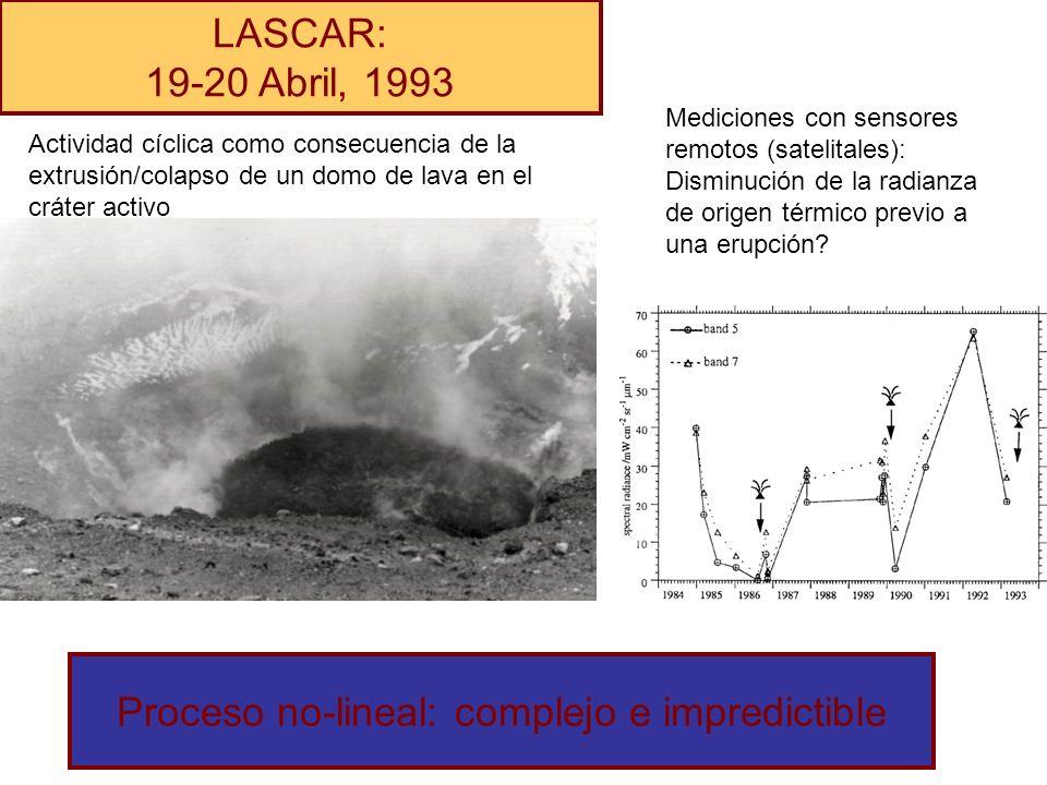 LASCAR: 19-20 Abril, 1993 Mediciones con sensores remotos (satelitales): Disminución de la radianza de origen térmico previo a una erupción? Actividad