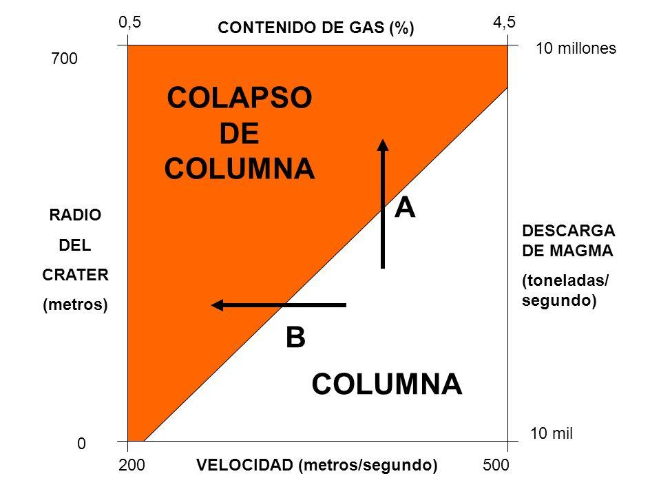 VELOCIDAD (metros/segundo) CONTENIDO DE GAS (%) RADIO DEL CRATER (metros) DESCARGA DE MAGMA (toneladas/ segundo) 200500 0 700 0,54,5 10 mil 10 millone