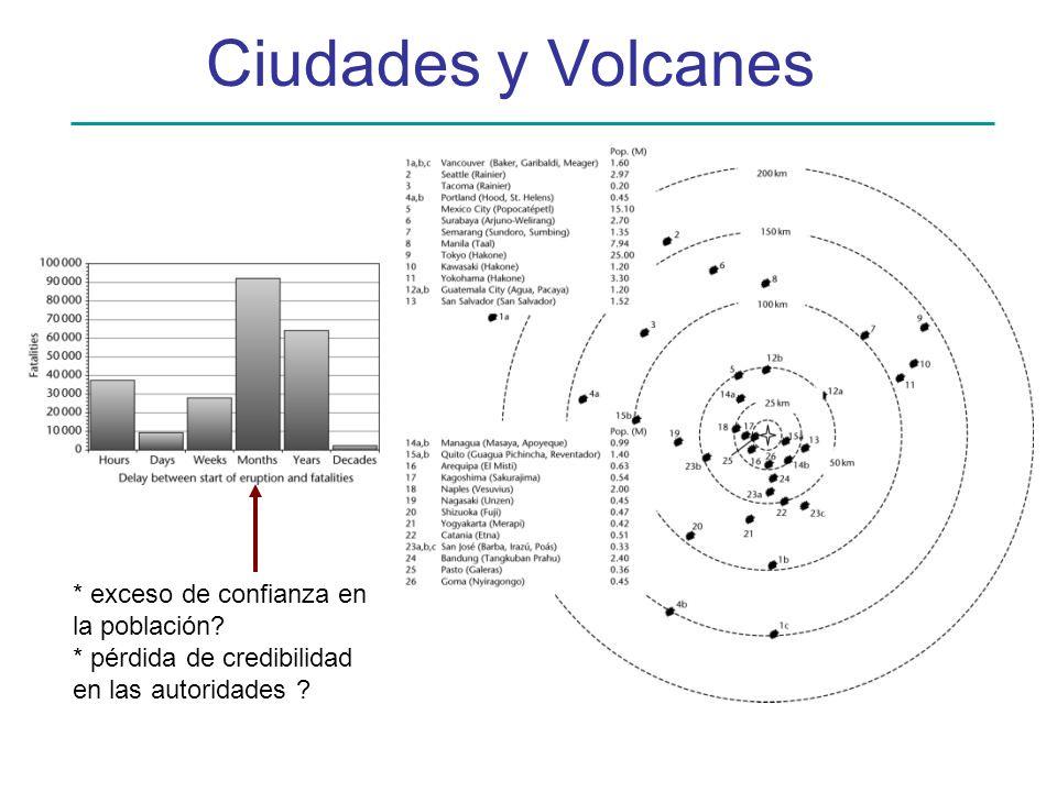 Ciudades y Volcanes * exceso de confianza en la población? * pérdida de credibilidad en las autoridades ?