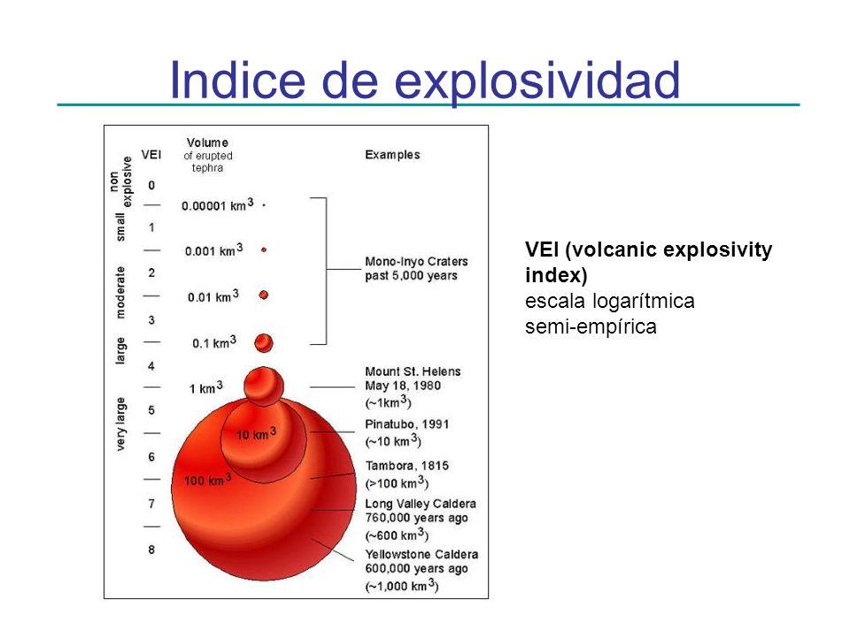 Indice de explosividad VEI (volcanic explosivity index) escala logarítmica semi-empírica