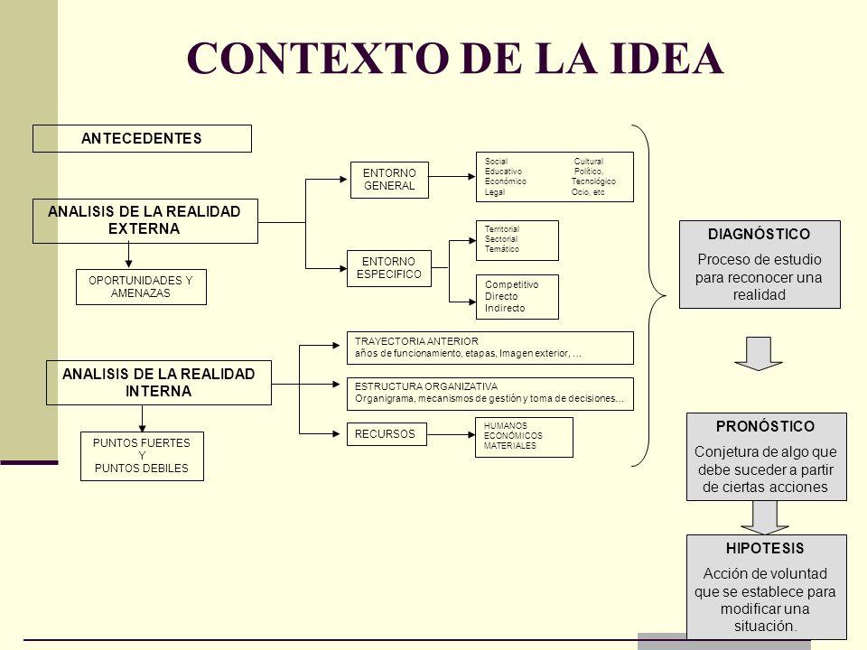 CONTEXTO DE LA IDEA DIAGNÓSTICO Proceso de estudio para reconocer una realidad PRONÓSTICO Conjetura de algo que debe suceder a partir de ciertas accio