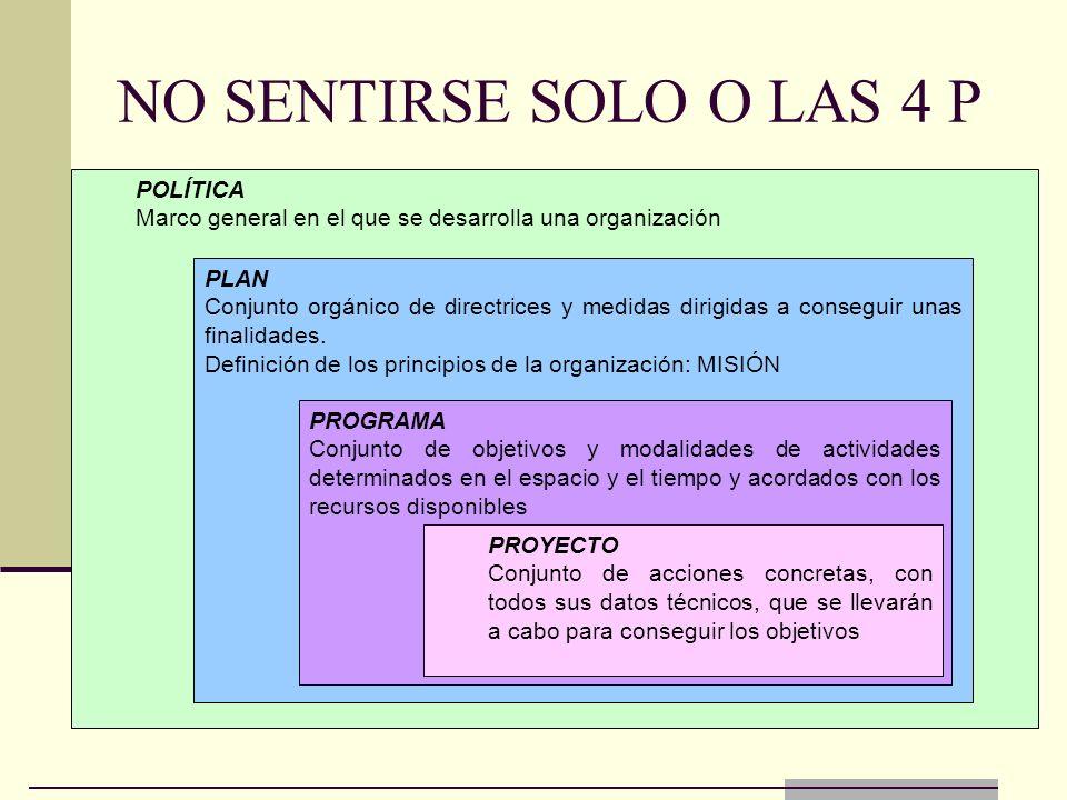 NO SENTIRSE SOLO O LAS 4 P POLÍTICA Marco general en el que se desarrolla una organización PLAN Conjunto orgánico de directrices y medidas dirigidas a