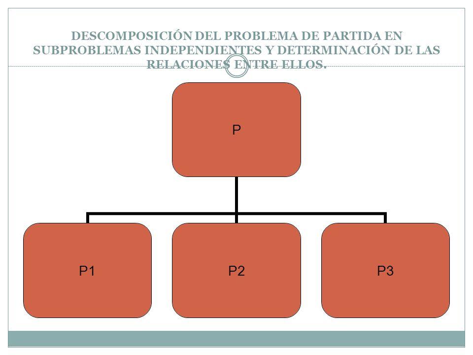 RESOLUCIÓN DE CADA SUBPROBLEMA Si un sub-problema es grande, por descomposición y continuando hasta que resulten de la descomposición sub - problemas fácilmente resolubles.
