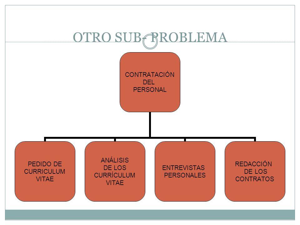 OTRO SUB- PROBLEMA COMPRA DE MATERIALES CÁLCULO DE MATERIALES PEDIDO DE PRECIOS SELECCIÓN DE PROVEEDORES