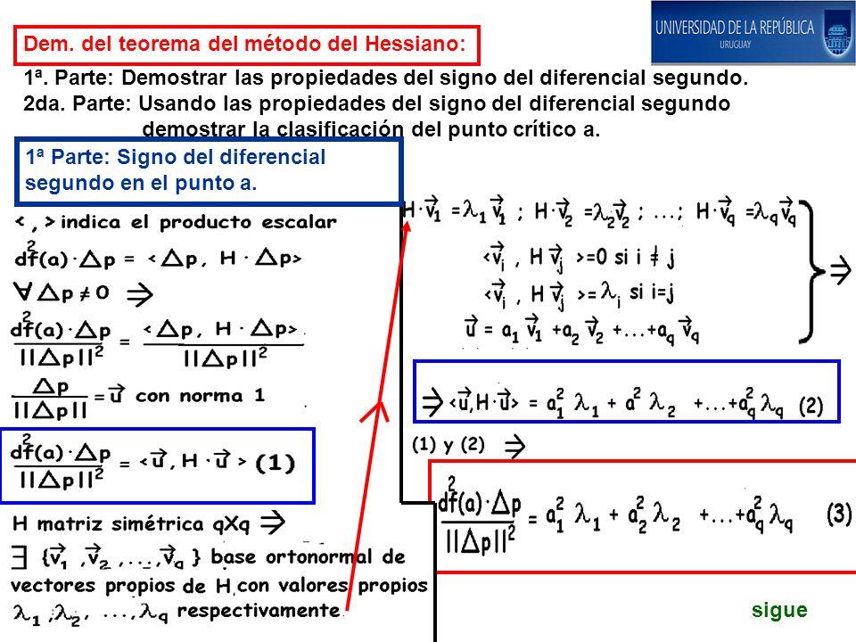 Dem. del teorema del método del Hessiano: 1ª. Parte: Demostrar las propiedades del signo del diferencial segundo. 2da. Parte: Usando las propiedades d