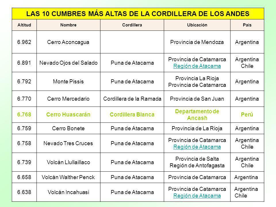 LAS 10 CUMBRES MÁS ALTAS DE LA CORDILLERA DE LOS ANDES AltitudNombreCordilleraUbicaciónPaís 6.962Cerro AconcaguaProvincia de MendozaArgentina 6.891Nev
