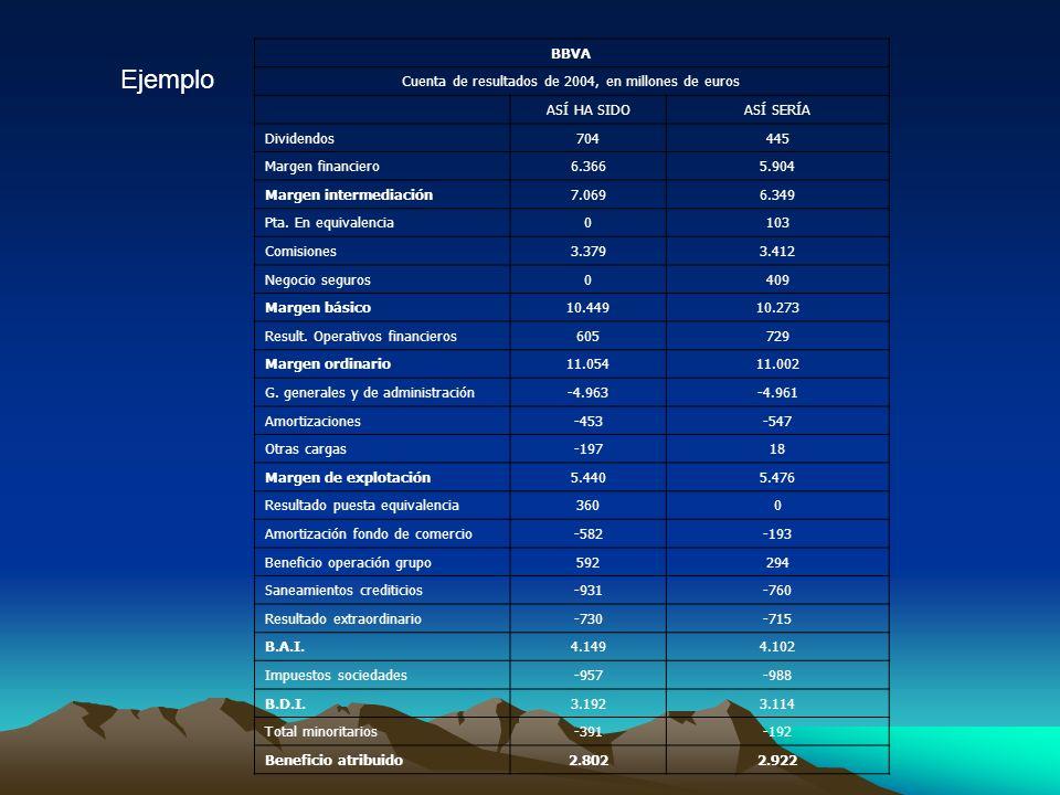 BBVA Cuenta de resultados de 2004, en millones de euros ASÍ HA SIDOASÍ SERÍA Dividendos704445 Margen financiero6.3665.904 Margen intermediación7.0696.