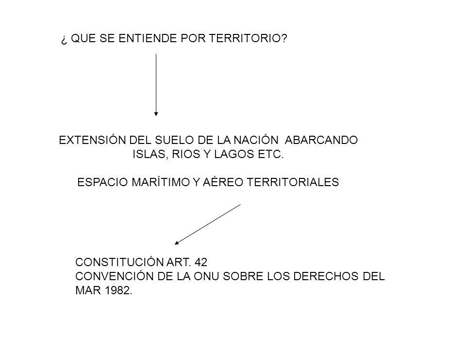 ¿ QUE SE ENTIENDE POR TERRITORIO? EXTENSIÓN DEL SUELO DE LA NACIÓN ABARCANDO ISLAS, RIOS Y LAGOS ETC. ESPACIO MARÍTIMO Y AÉREO TERRITORIALES CONSTITUC