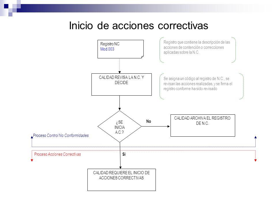 Inicio de acciones correctivas Registro NC Mod.003 CALIDAD REVISA LA N.C.