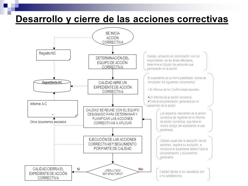 Desarrollo y cierre de las acciones correctivas DETERMINACIÓN DEL EQUIPO DE ACCIÓN CORRECTIVA CALIDAD ABRE UN EXPEDIENTE DE ACCIÓN CORRECTIVA Calidad,