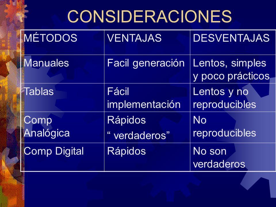 CONSIDERACIONES MÉTODOSVENTAJASDESVENTAJAS ManualesFacil generaciónLentos, simples y poco prácticos TablasFácil implementación Lentos y no reproducibl