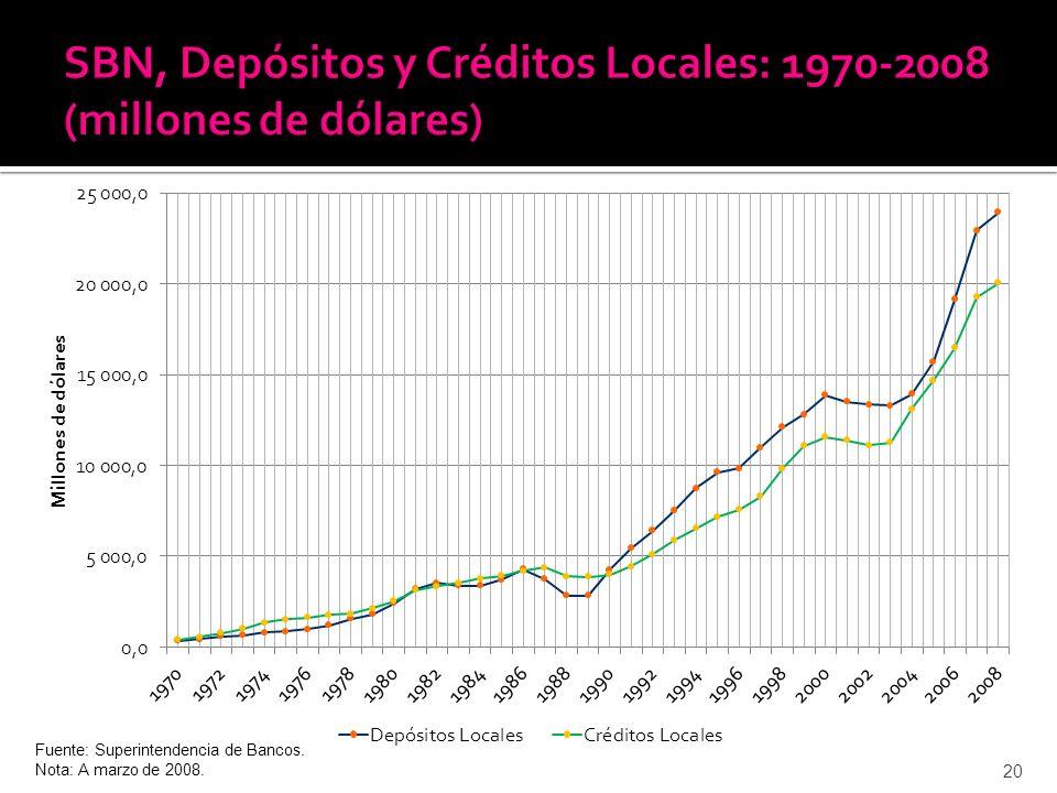 20 Fuente: Superintendencia de Bancos. Nota: A marzo de 2008.