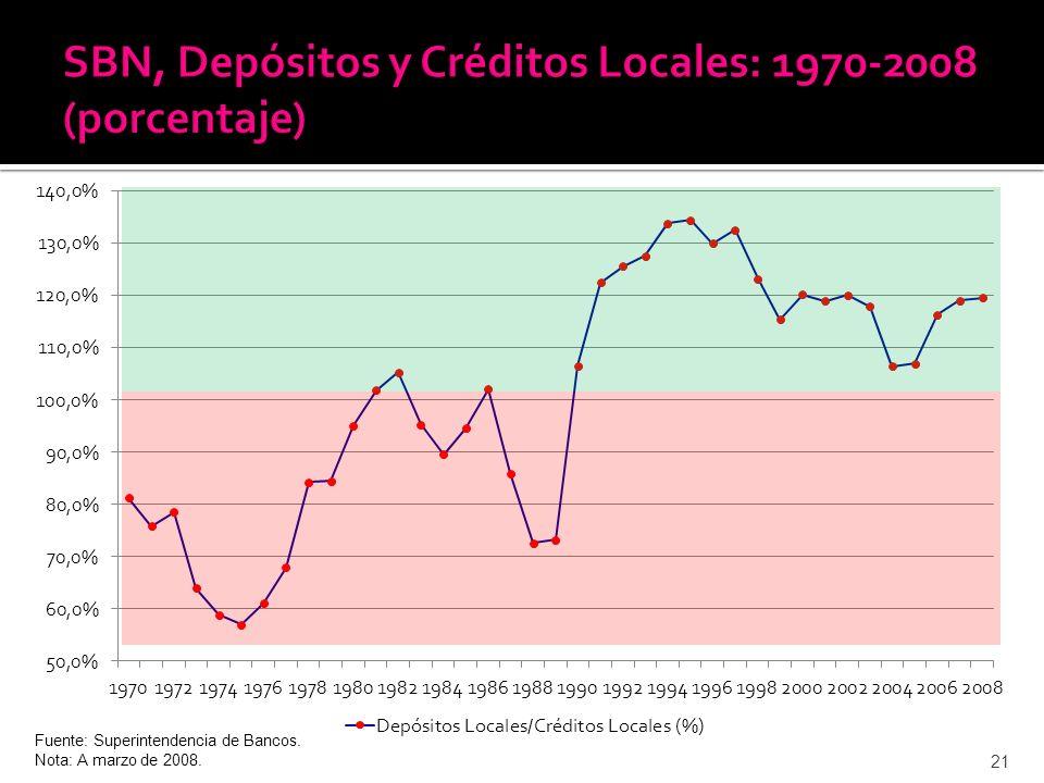 21 Fuente: Superintendencia de Bancos. Nota: A marzo de 2008.