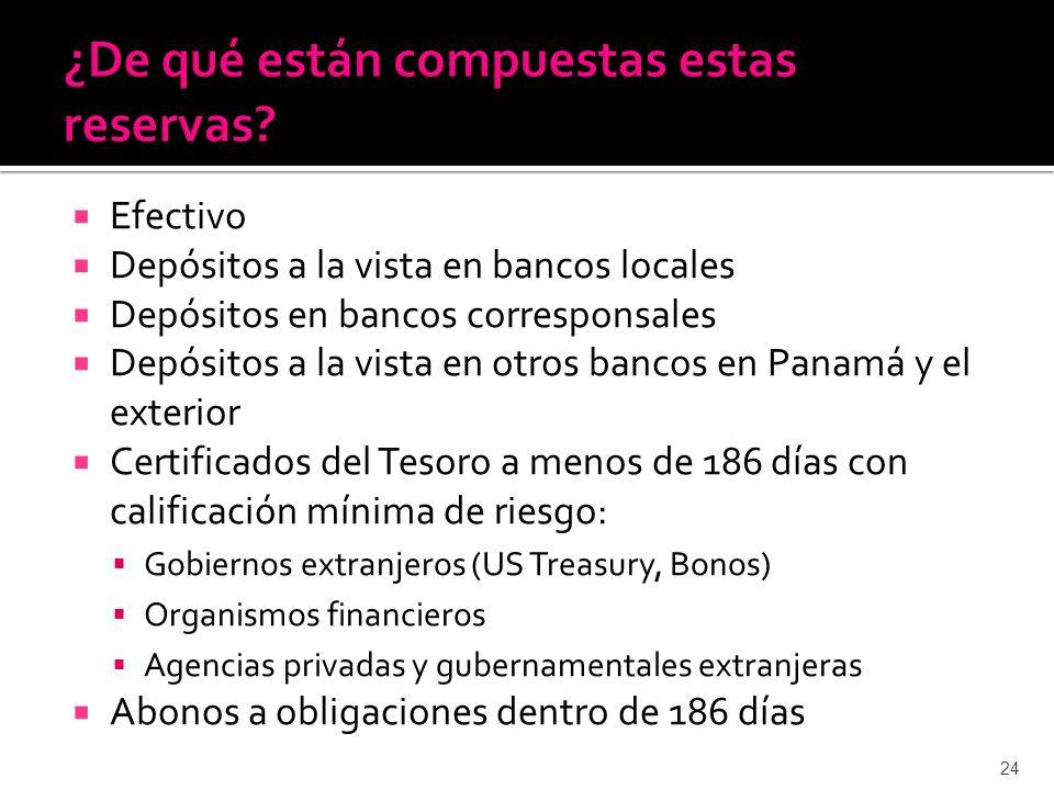 Efectivo Depósitos a la vista en bancos locales Depósitos en bancos corresponsales Depósitos a la vista en otros bancos en Panamá y el exterior Certif