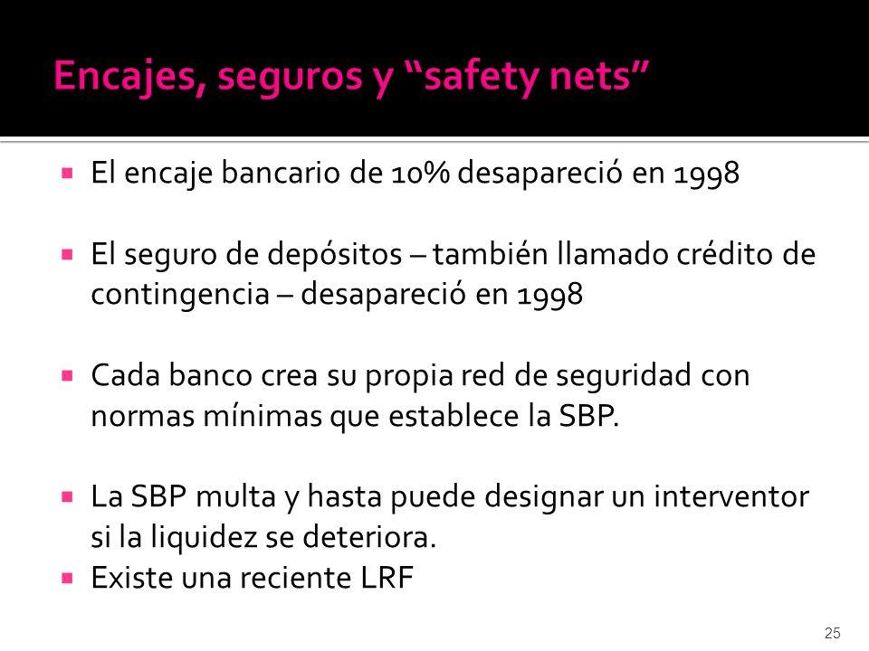 El encaje bancario de 10% desapareció en 1998 El seguro de depósitos – también llamado crédito de contingencia – desapareció en 1998 Cada banco crea su propia red de seguridad con normas mínimas que establece la SBP.