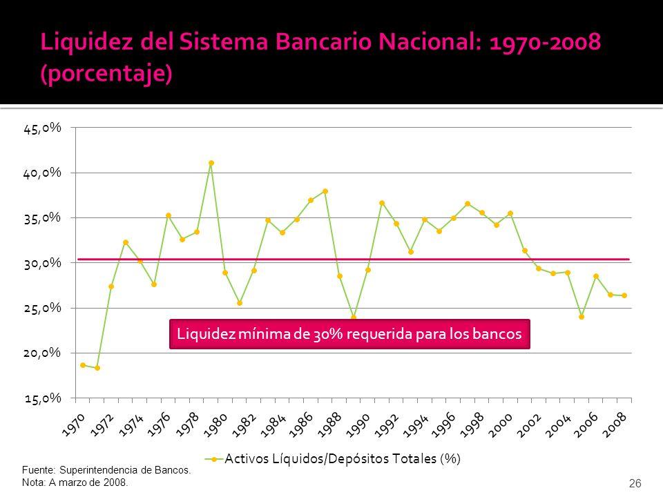 26 Fuente: Superintendencia de Bancos. Nota: A marzo de 2008. Liquidez mínima de 30% requerida para los bancos