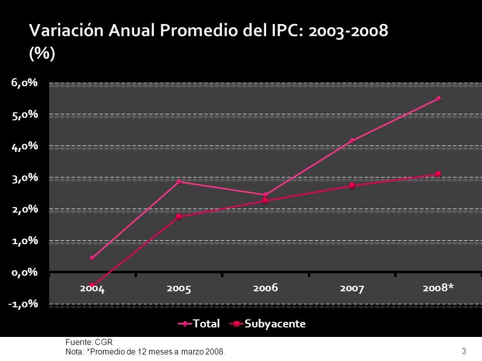 Fuente: CGR Nota: *Promedio de 12 meses a marzo 2008. 3