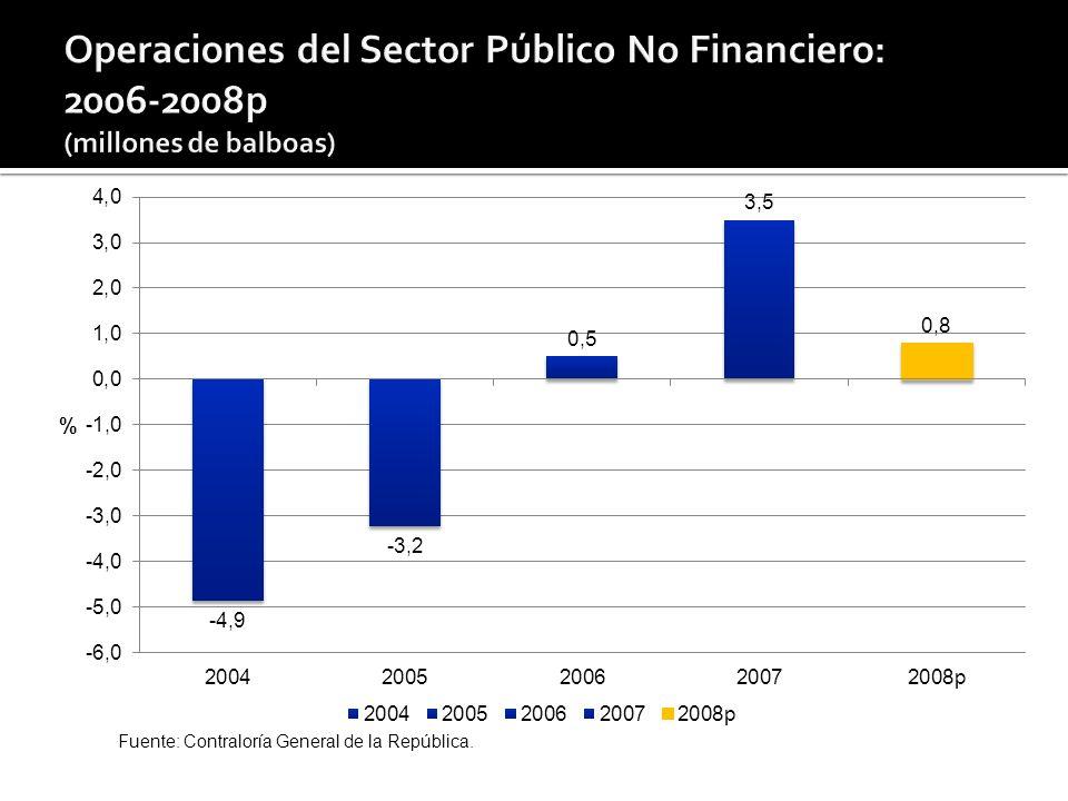 18 Fuente: Superintendencia de Bancos. Nota: A mayo de 2008.