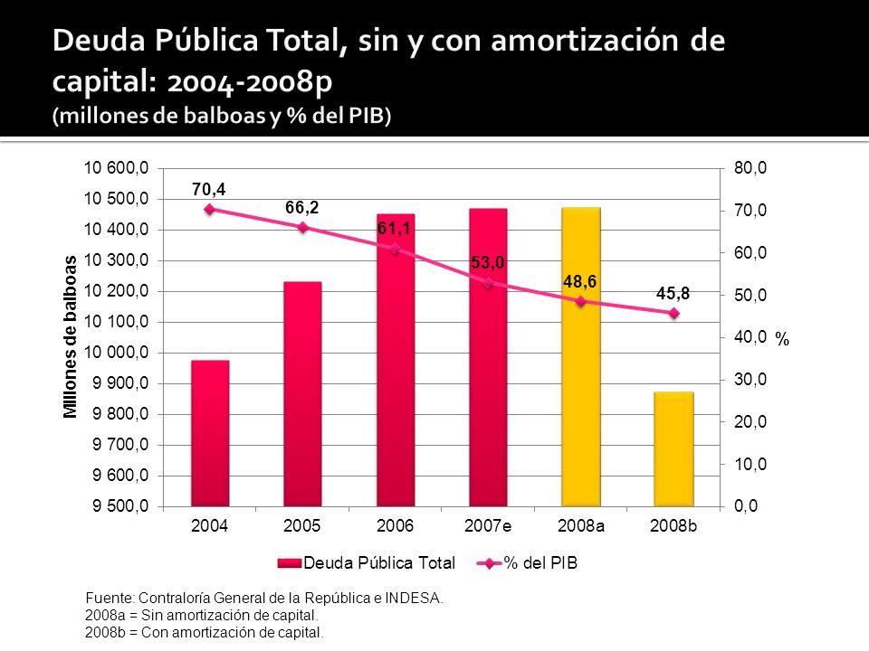 Fuente: Contraloría General de la República e INDESA. 2008a = Sin amortización de capital. 2008b = Con amortización de capital.