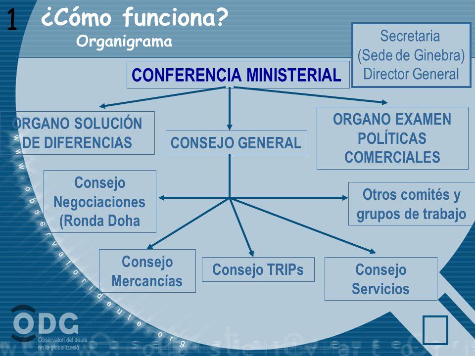 1 Organigrama CONFERENCIA MINISTERIAL CONSEJO GENERAL Otros comités y grupos de trabajo Consejo Mercancías Consejo TRIPsConsejo Servicios Consejo Nego