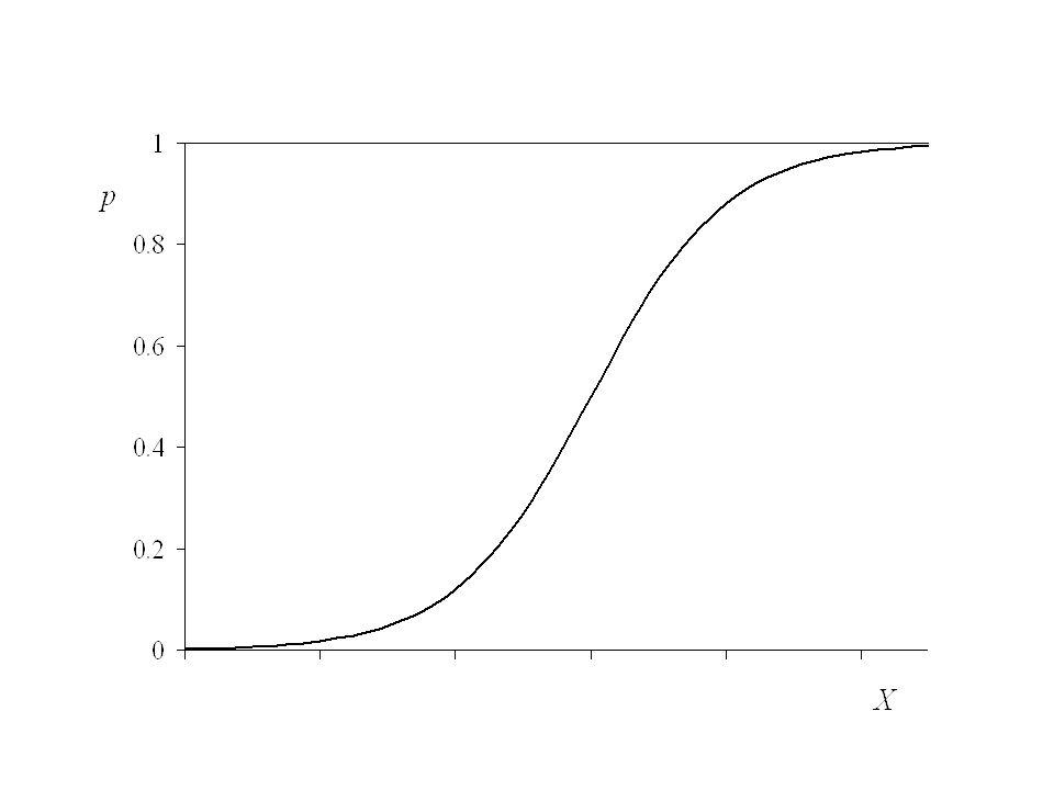 La relación es no lineal La variable dependiente está restringida entre cero y uno Dos modelos producen una relación de este tipo Un modelo basado en la función logística Un modelo derivado de una función de distribución normal acumulada