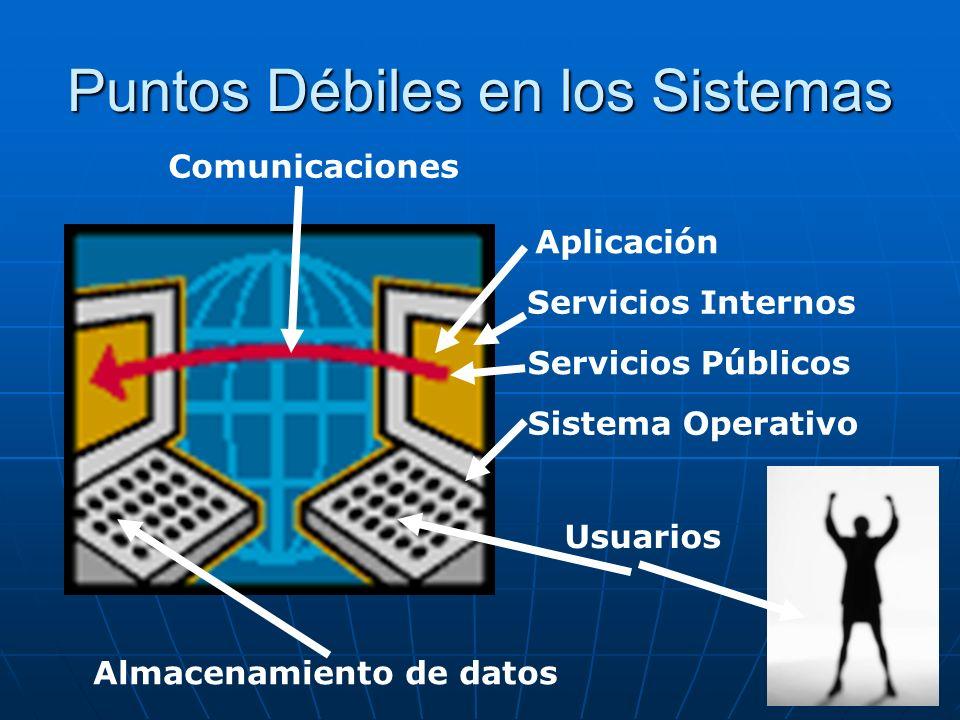 Puntos Débiles en los Sistemas Comunicaciones Almacenamiento de datos Sistema Operativo Servicios Públicos Aplicación Usuarios Servicios Internos