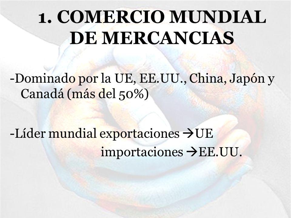 -Los productos industriales representaron el 99% de todas las exportaciones; los productos agrícolas y derivados, representa el 1% del total de las exportaciones.