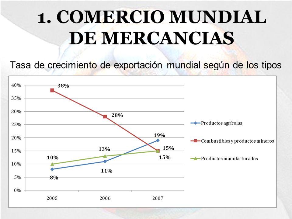 2. COMERCIO MUNDIAL DE SERVICIOS -Dominado por la UE, EE.UU., Japón y China -Importante crecimiento