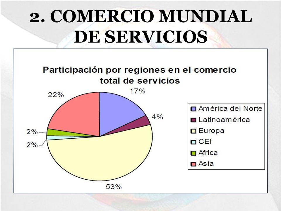 5.COMERCIO MUNDIAL DE MARRUECOS -Marruecos se encuentra en el Norte del continente africano.