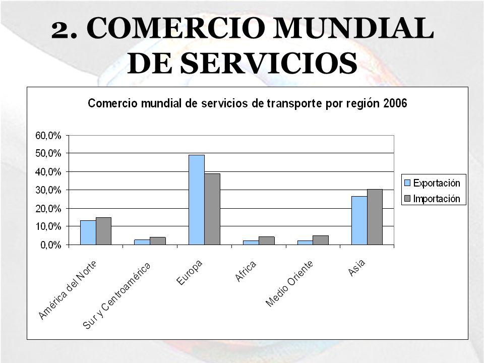 4.COMERCIO MUNDIAL DE FRANCIA -Representa el 12.5% de la población de la UE.
