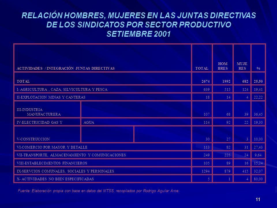 11 RELACIÓN HOMBRES, MUJERES EN LAS JUNTAS DIRECTIVAS DE LOS SINDICATOS POR SECTOR PRODUCTIVO SETIEMBRE 2001 Fuente: Elaboración propia con base en da