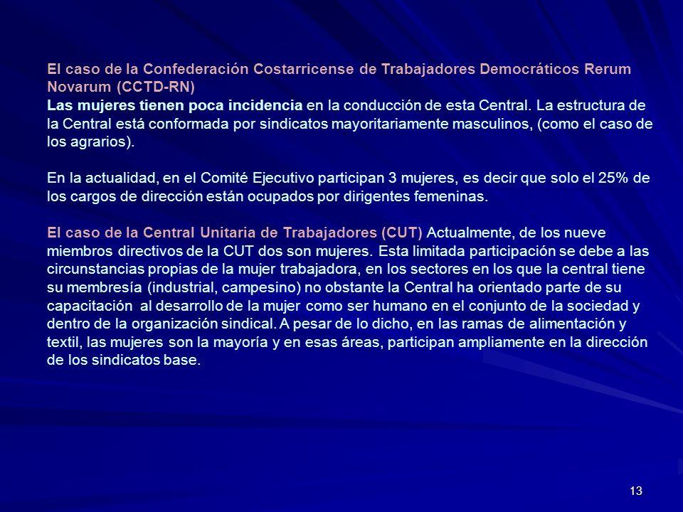 13 El caso de la Confederación Costarricense de Trabajadores Democráticos Rerum Novarum (CCTD-RN) Las mujeres tienen poca incidencia en la conducción