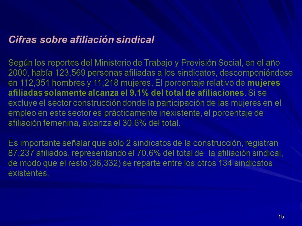 15 Cifras sobre afiliación sindical Según los reportes del Ministerio de Trabajo y Previsión Social, en el año 2000, había 123,569 personas afiliadas