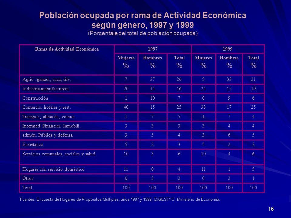 16 Población ocupada por rama de Actividad Económica según género, 1997 y 1999 (Porcentaje del total de población ocupada) Rama de Actividad Económica