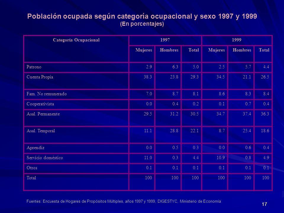 17 Población ocupada según categoría ocupacional y sexo 1997 y 1999 (En porcentajes) Categoría Ocupacional19971999 MujeresHombresTotalMujeresHombresTo