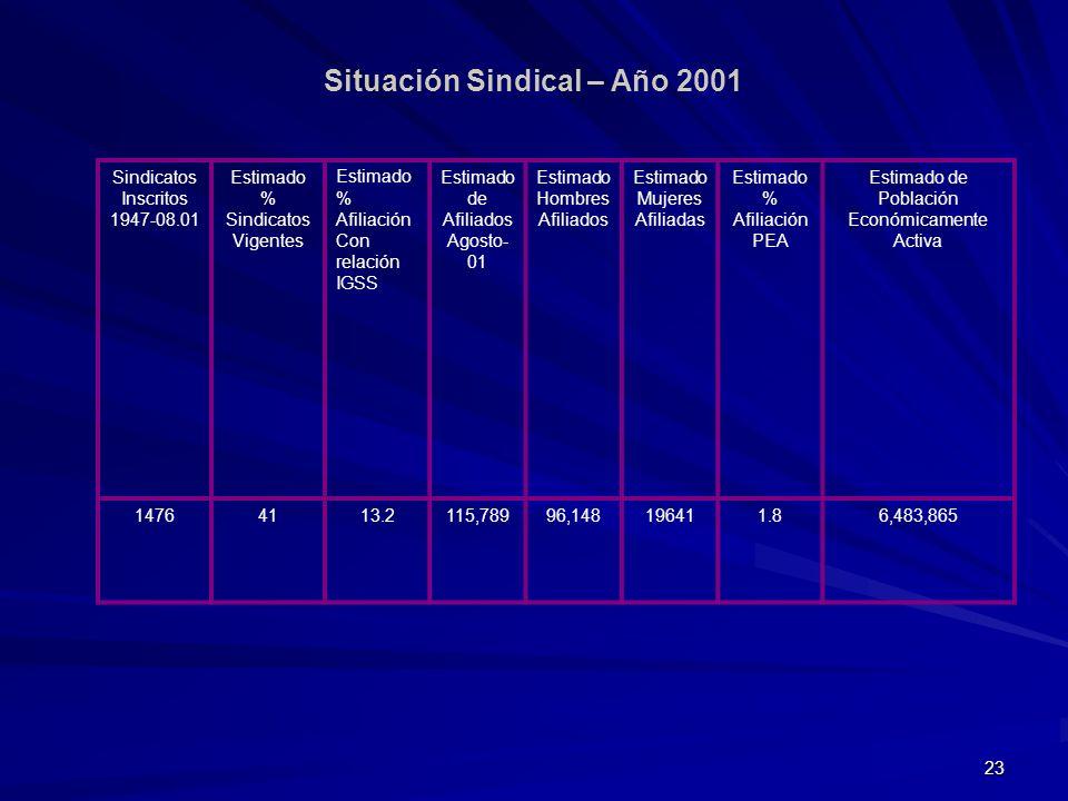 23 Situación Sindical – Año 2001 Sindicatos Inscritos 1947-08.01 Estimado % Sindicatos Vigentes Estimado % Afiliación Con relación IGSS Estimado de Af