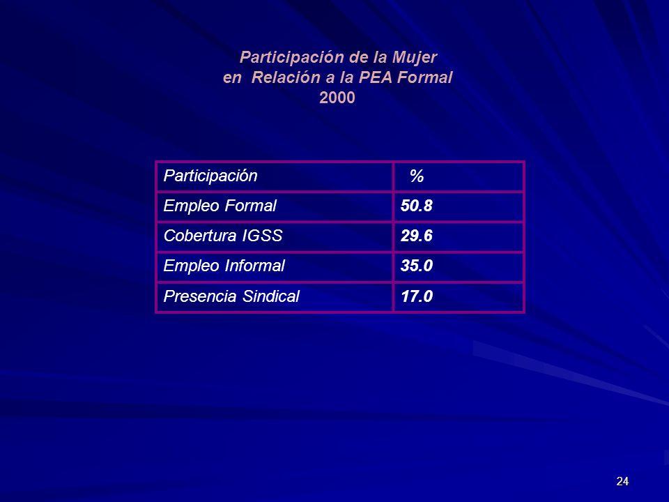24 Participación de la Mujer en Relación a la PEA Formal 2000 Participación % Empleo Formal50.8 Cobertura IGSS29.6 Empleo Informal35.0 Presencia Sindi