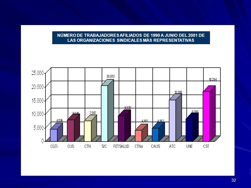 32 NÚMERO DE TRABAJADORES AFILIADOS DE 1990 A JUNIO DEL 2001 DE LAS ORGANIZACIONES SINDICALES MÁS REPRESENTATIVAS