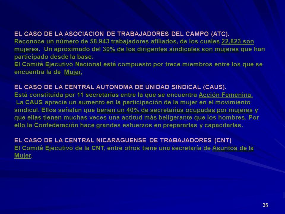 35 EL CASO DE LA ASOCIACION DE TRABAJADORES DEL CAMPO (ATC). Reconoce un número de 58,943 trabajadores afiliados, de los cuales 22,823 son mujeres. Un
